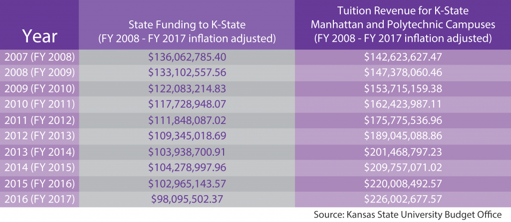 State funding to and tuition revenue for K-State has steadily decreased over the last ten fiscal years.