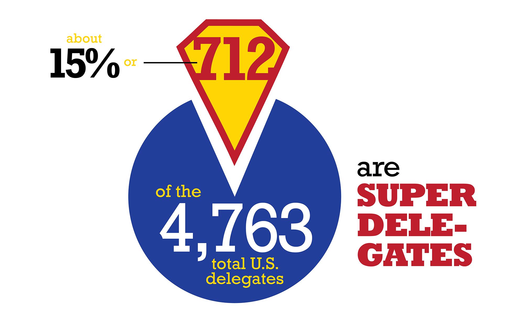 OPINION Superdelegates Create Unnecessary Unfair Strain On - Delegates and superdelegates
