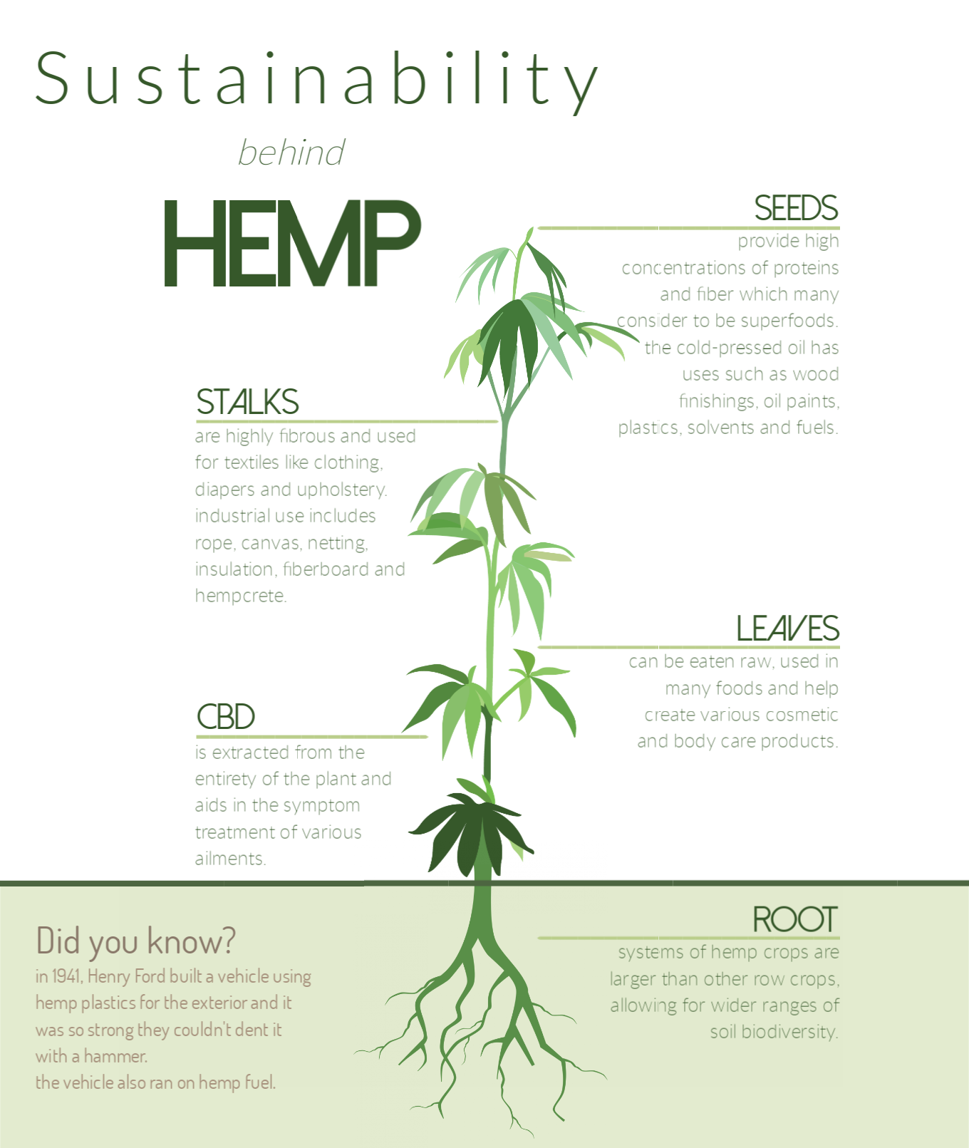 Industrial hemp in Kansas: A possible avenue for a