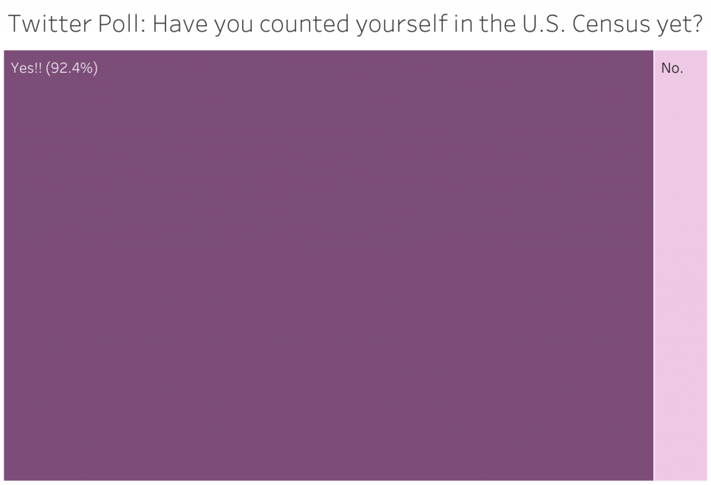 A poll available for 24 hours on Twitter asked participants whether or not they had counted themselves in the U.S. Census yet. Of the 92 participants, 92.4 percent said they have filled out the census and 7.6 percent said they have not.
