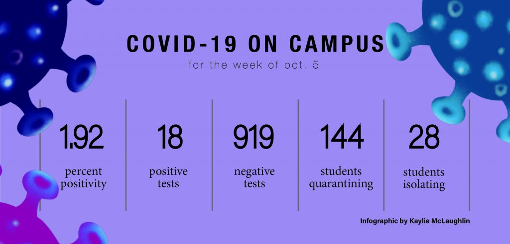 (Infographic by Kaylie McLaughlin | Collegian Media Group)